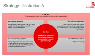 Strategic Activities - SwissSkills